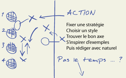 lettre de motivation action